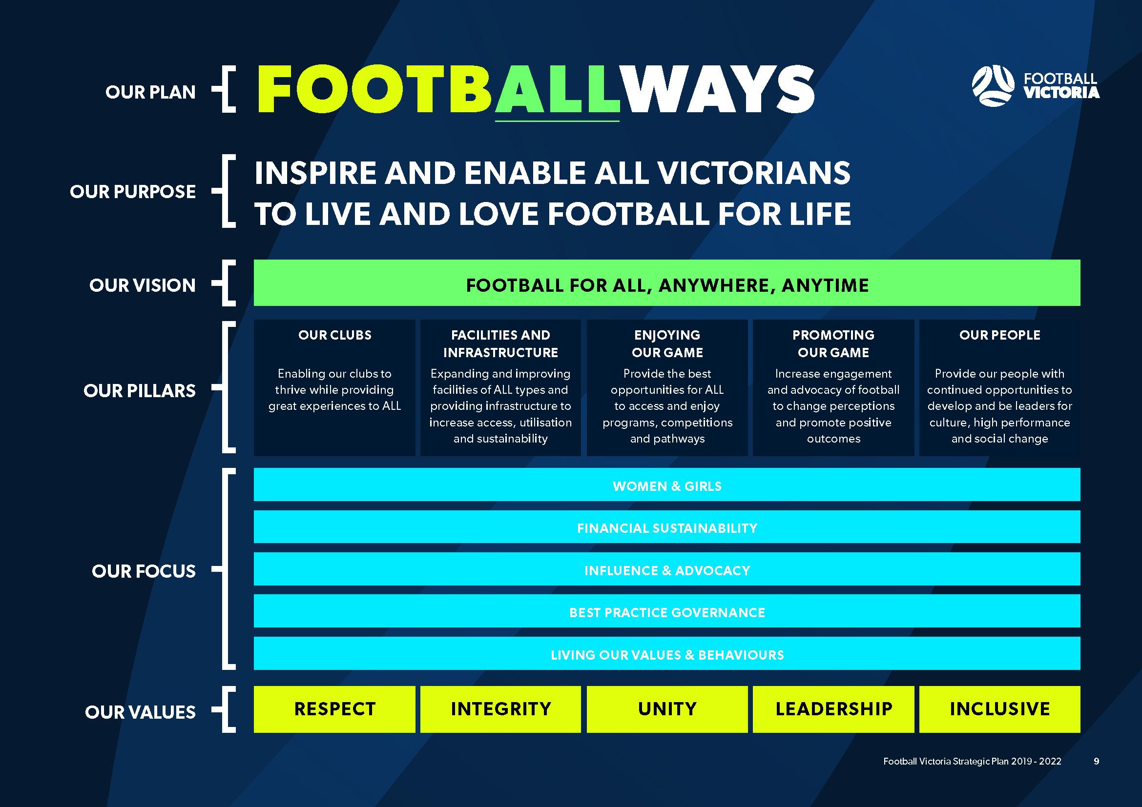 footballways